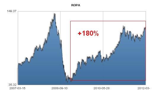 Cena ropy - wykres