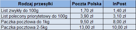 Porównanie cen Poczty Polskiej i InPost