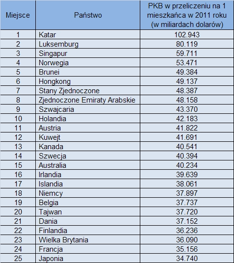 Najbogatsze państwa świata wg. PKB na 1 mieszkańca