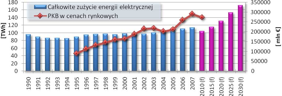 Produkcja energii elektrycznej w Polsce